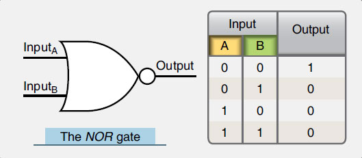 Figure 11-67. A NOR gate symbol and its truth table illustrating that the NOR gate is an inverted OR gate.
