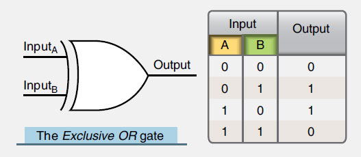 Figure 11-68. An EXCLUSIVE OR gate symbol and its truth table, which is similar to an OR gate but excludes output when both inputs are the same.
