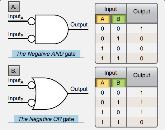 Figure 11-69. The NEGATIVE AND gate symbol and its truth table (A) and the NEGATIVE OR gate symbol and truth table (B). The inputs are inverted in the NEGATIVE gates.