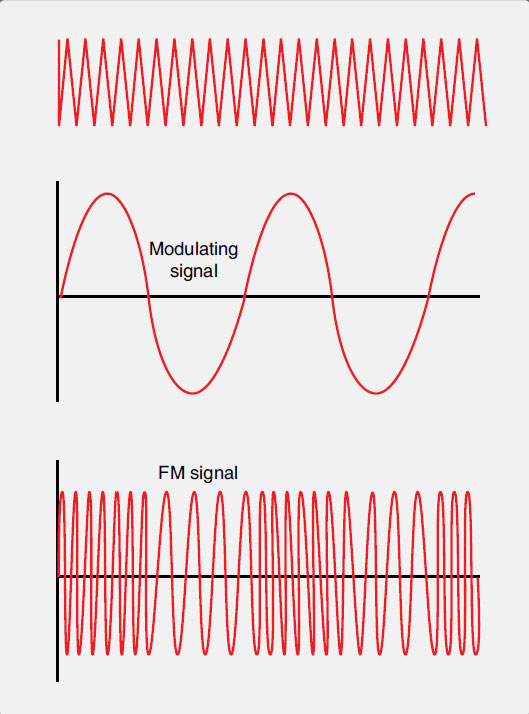 Figure 11-81. A frequency modulated (FM) carrier wave retains the consistent amplitude of the AC sign wave. It encodes the unique information signal with slight variations to the frequency of the carrier wave. These variations are shown as space variations between the peaks and valleys of the wave on an oscilloscope.