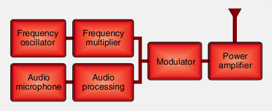 Figure 11-84. Block diagram of a basic radio transmitter.
