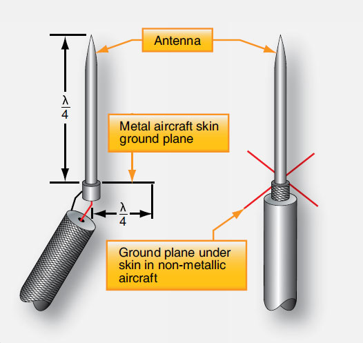 Figure 11-92. On a metal-skinned aircraft, a ¼ wavelength Marconi antenna is used. The skin is the ground plane that creates the 2nd quarter of the antenna required for resonance (left). On a nonmetallic- skinned aircraft, wires, conductive plates or strips equal in length to the antenna must be installed under the skin to create the ground plane (right).