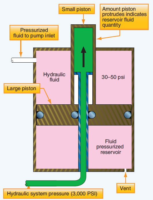 Figure 12-13. Operating principle behind a fluid-pressurized hydraulic reservoir.