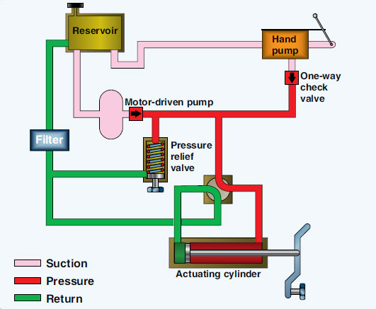 Motor operated valve basics for What are the primary functions of motor oil