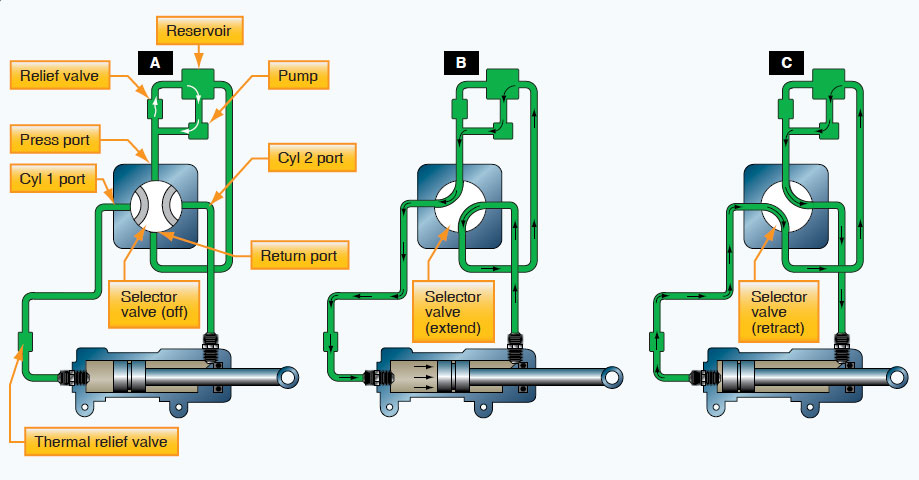 Figure 12-33. Operation of a closed-center four-way selector valve, which controls an actuator.