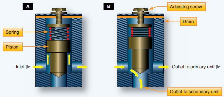 Figure 12-39. A pressure-controlled sequence valve.
