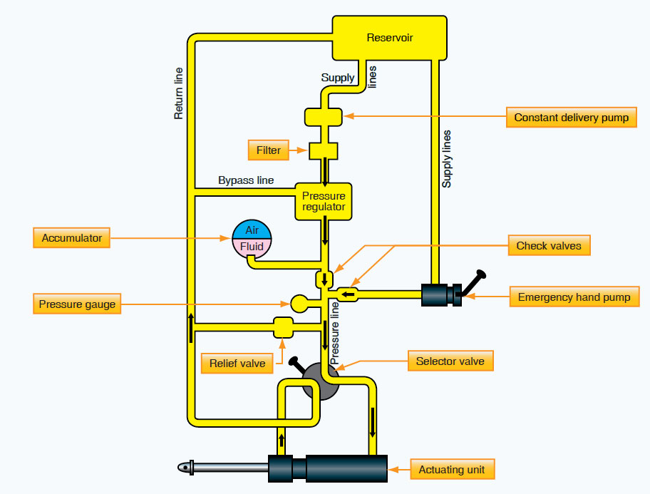 Figure 12-45. The location of a pressure regulator in a basic hydraulic system. The regulator unloads the constant delivery pump by bypassing fluid to the return line when the predetermined system pressure is reached.