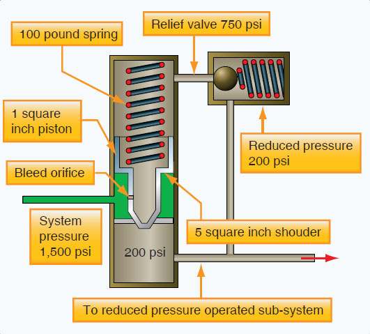 Figure 12-46. Operating mechanism of a pressure reducing valve.