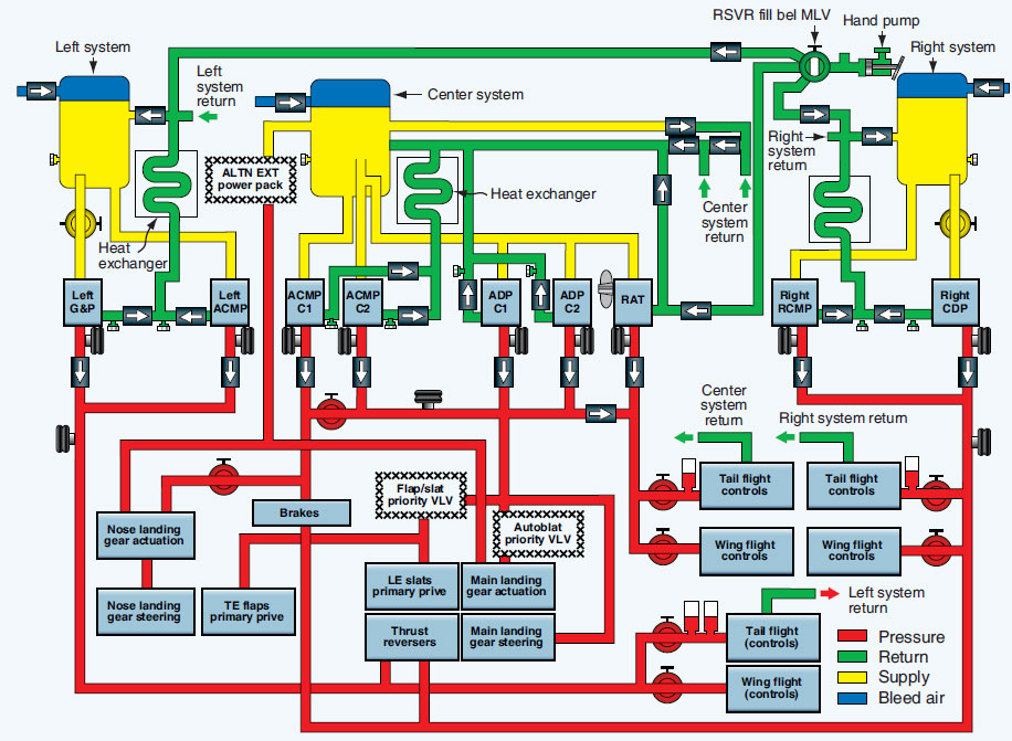 Figure 12-6. Large commercial aircraft hydraulic system.