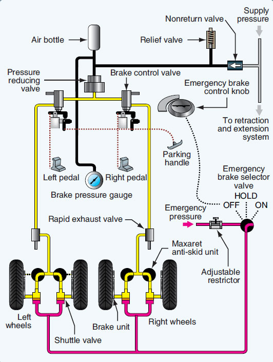 aircraft pneumatic systems  part one