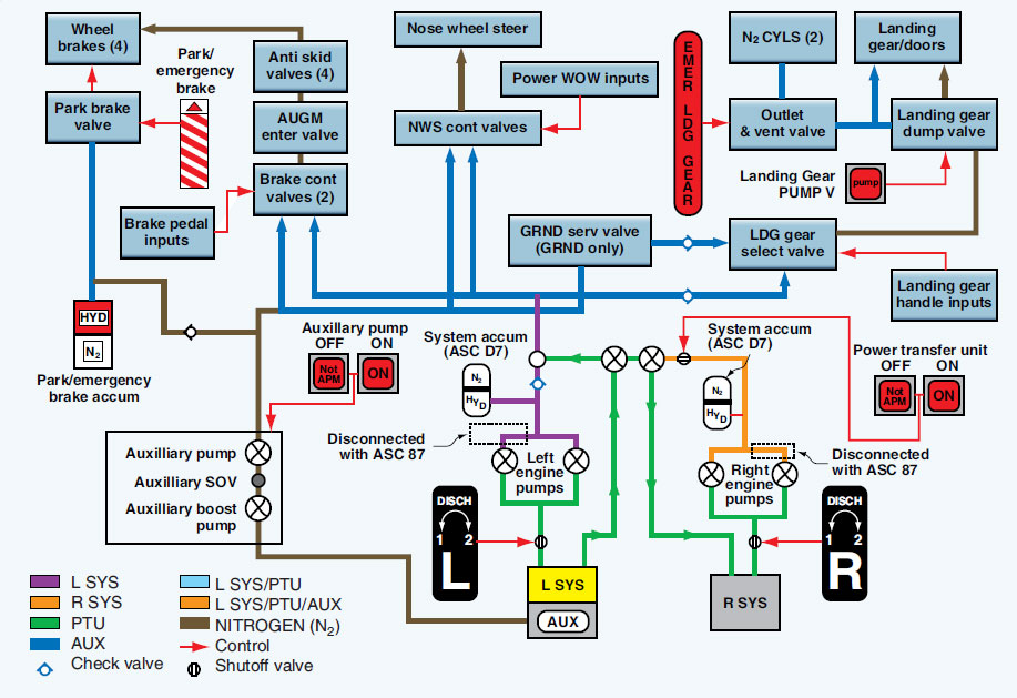 Aircraft Pneumatic Systems Part Two