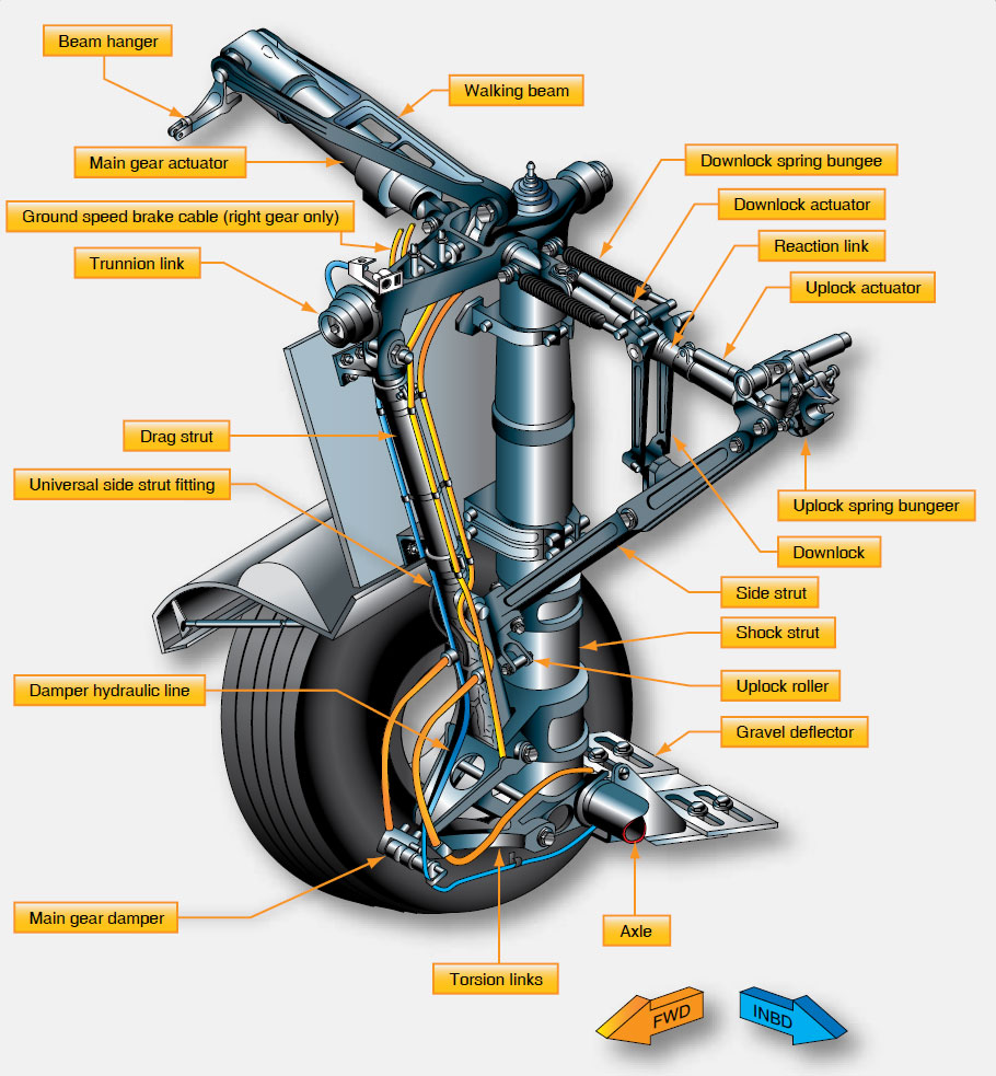Aircraft Light Parts : Landing gear types arrangement