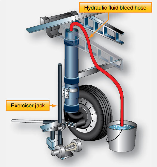 Landing Gear Types – Shock Strut Operation and Servicing