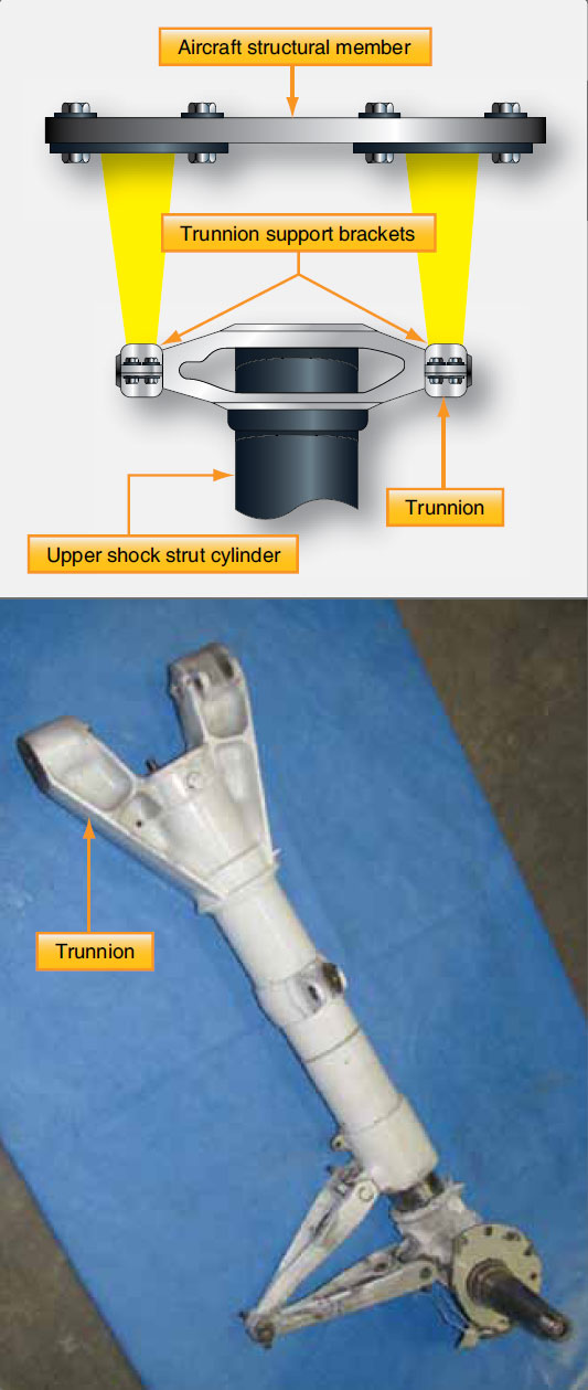 Figure 13-32. The trunnion is a fixed structural support that is part of or attached to the upper strut cylinder of a landing gear strut. It contains bearing surfaces so the gear can retract.