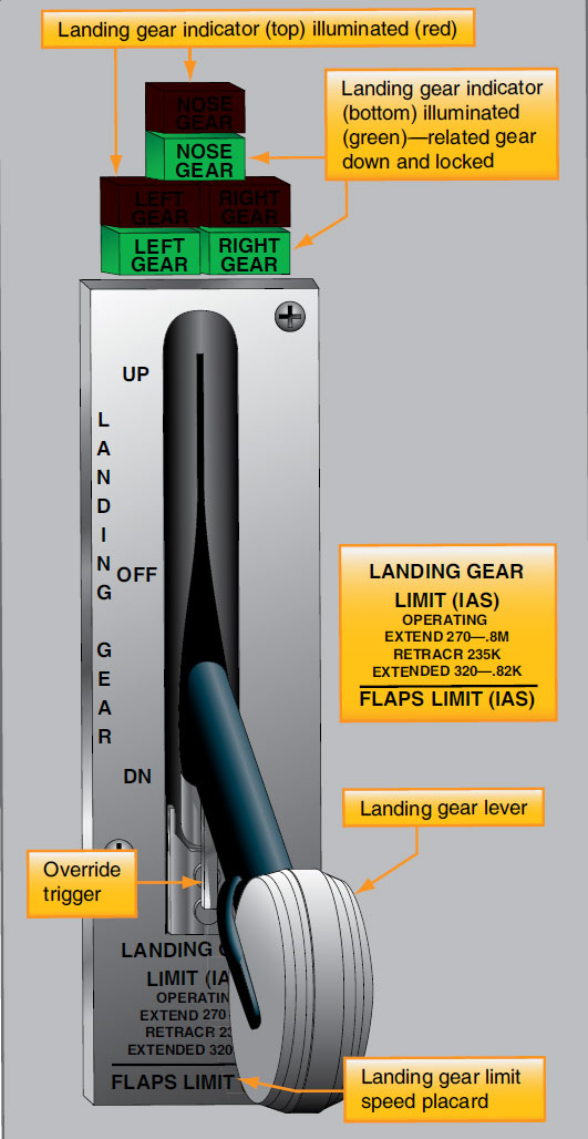 Figure 13-43. Landing gear selector panels with position indicator lights. The Boeing 737 panel illuminates red lights above the green lights when the gear is in transit.