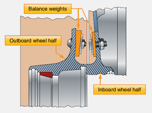 Figure 13-77. Two piece aircraft wheels are statically balanced when manufactured and may include weights attached to each wheel half that must stay with the wheel during its entire serviceable life.