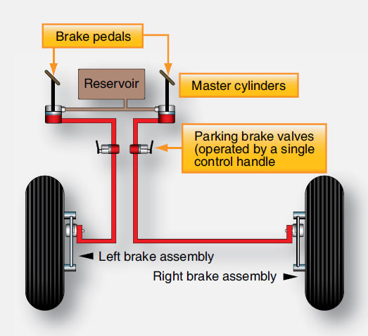 Figure 13-93. A remote reservoir services both master cylinders on some independent braking systems.