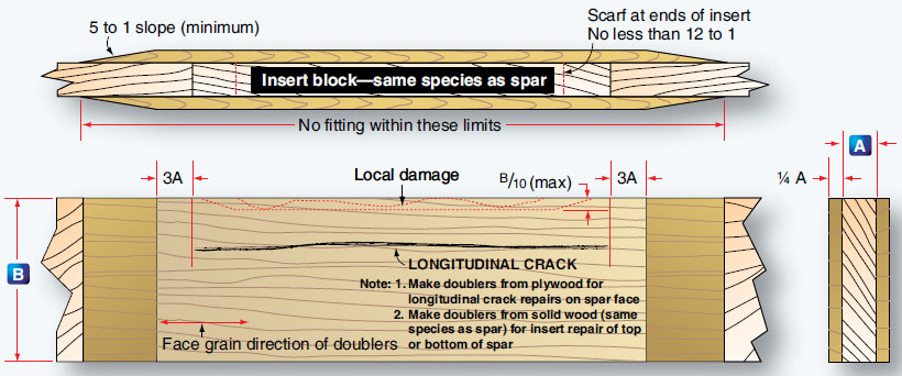 Figure 6-27. A method to repair damage to solid spar.