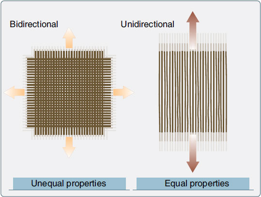 Figure 7-1. Bidirectional and unidirectional material properties.