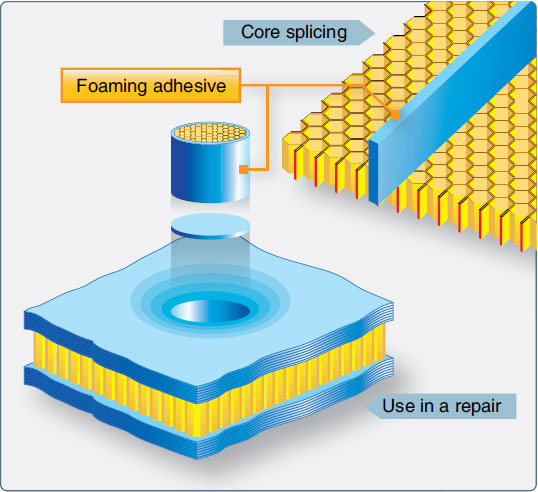 Figure 7-16. The use of foaming adhesives.