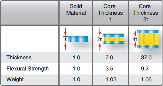 Figure 7-18. Strength and stiffness of honeycomb sandwich material compared to a solid laminate.