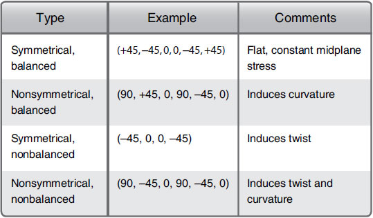 Figure 7-50. Examples of the effects caused by nonsymmetrical laminates.