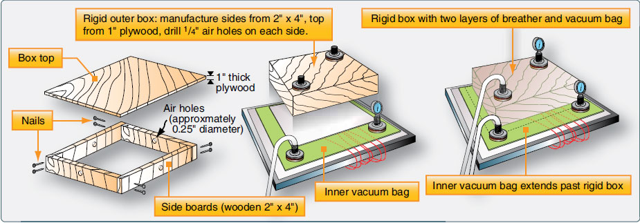 Figure 7-70. DVD tool made from wood two by fours and plywood.