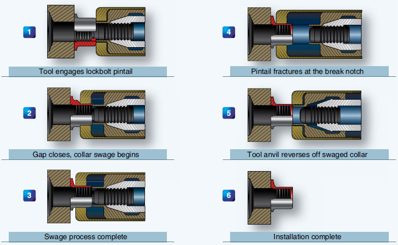 Figure 7-80. Huck-Spin® installation sequence.