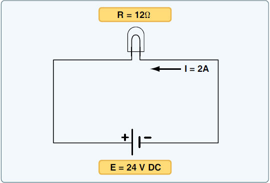 Figure 9-1. Ohm's Law used to calculate how much current a lamp will pass when connected to a 24-volt DC power source.