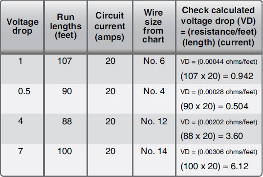 Figure 9-122. Determining required tin-plated copper wire size and checking voltage drop.