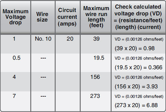 Figure 9-123. Determining maximum tin-plated copper wire length and checking voltage drop.