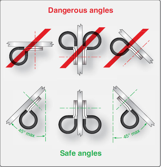 Figure 9-136. Safe angle for cable clamps.