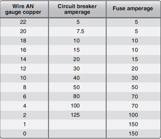 Figure 9-171. Wired and circuit protection chart.