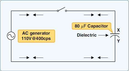 Figure 9-21. Capacitor in an AC circuit.