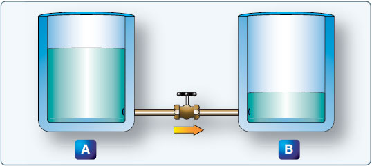 Figure 9-4. Difference of pressure.