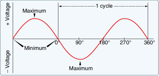 Figure 9-40. Output of an elementary generator.