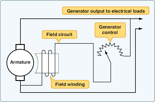 Figure 9-57. Voltage regulator for low-output generator.