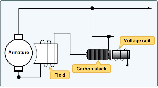 Figure 9-58. Carbon pile regulator.