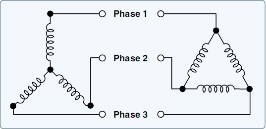 Figure 9-67. Three-phase armature windings: Y on the left and delta winding on the right.
