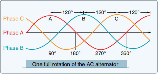 Figure 9-75. AC alternator sine waves.