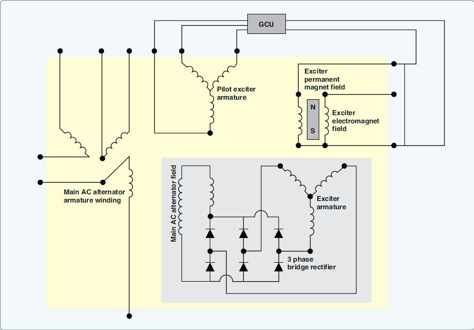 Figure 9-82. Schematic GCU control of the exciter field magnetism.