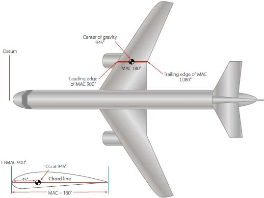Figure 4-40. Center of gravity location on a large commercial transport.