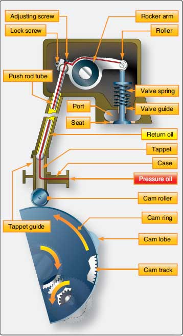 Figure 1-24. Valve-operating mechanism (radial engine).