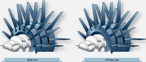 Figure 1-49. Common designs of compressor blade attachment to the rotor disk.