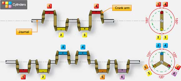 Figure 1-7. Solid types of crankshafts.