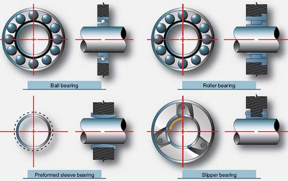 Figure 1-75. Types of main bearings used for gas turbine rotor support.