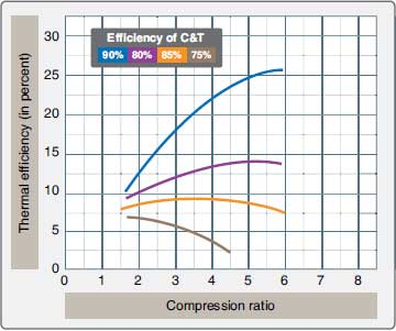Figure 1-81. Turbine and compressor efficiency vs. thermal efficiency.