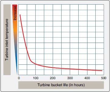 Figure 1-82. Effect of turbine inlet temperature on turbine bucket life.