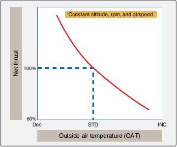 Figure 1-83. Effect of OAT on thrust output.