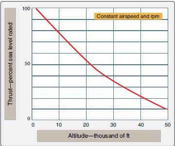 Figure 1-84. Effect of altitude on thrust output.